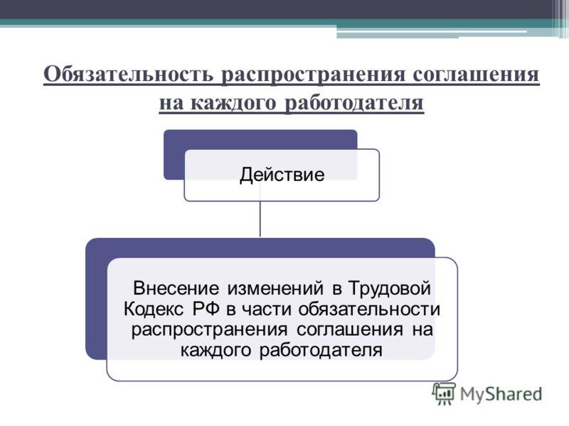 Обязательность распространения соглашения на каждого работодателя Действие Внесение изменений в Трудовой Кодекс РФ в части обязательности распространения соглашения на каждого работодателя