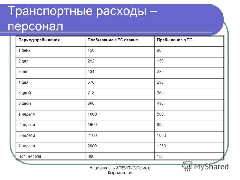 Национальный ТЕМПУС Офис в Кыргызстане Транспортные расходы – персонал Период пребыванияПребывание в ЕС странеПребывание в ПС 1 день15080 2 дня292150 3 дня434220 4 дня576290 5 дней718360 6 дней860430 1 неделя1000500 2 недели1600800 3 недели21001000 4