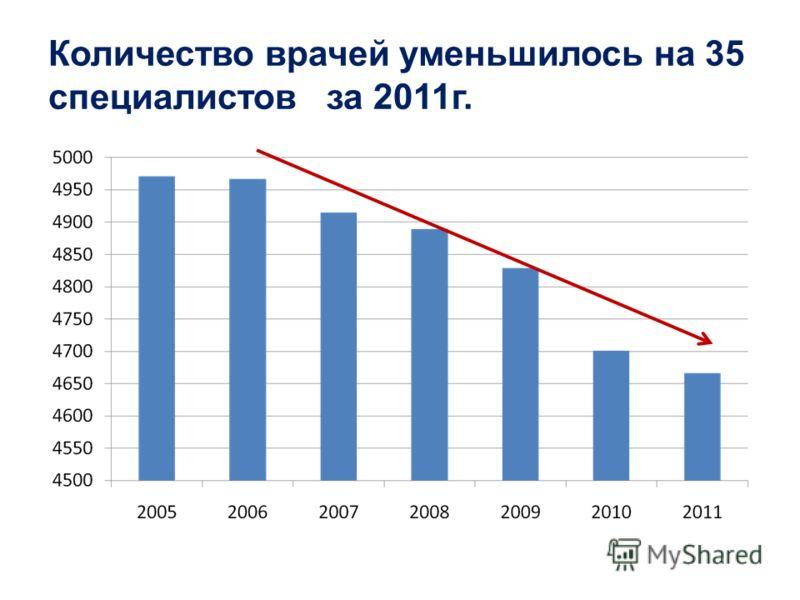 Количество врачей уменьшилось на 35 специалистов за 2011г.