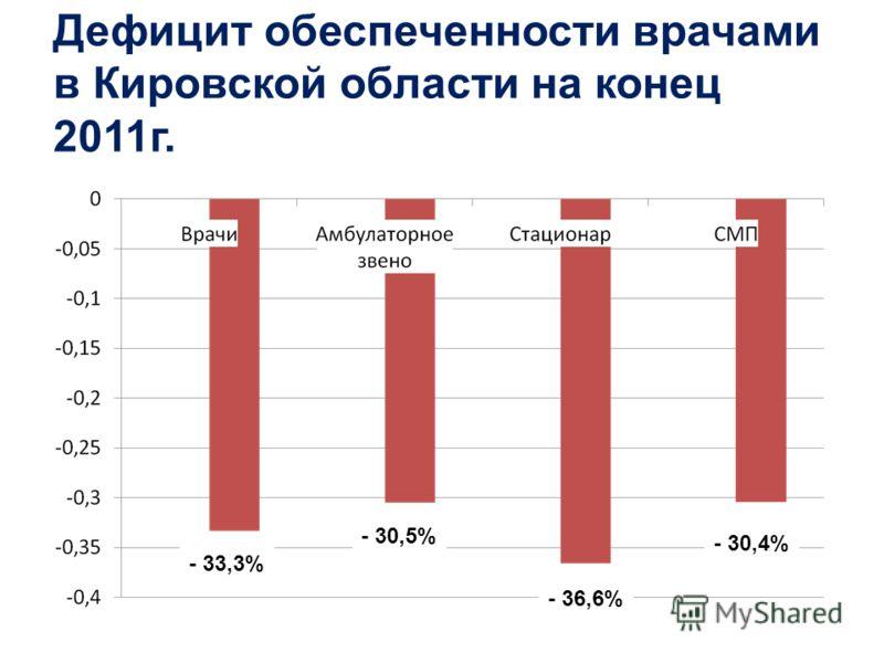Дефицит обеспеченности врачами в Кировской области на конец 2011г. - 33,3% - 30,5% - 36,6% - 30,4%