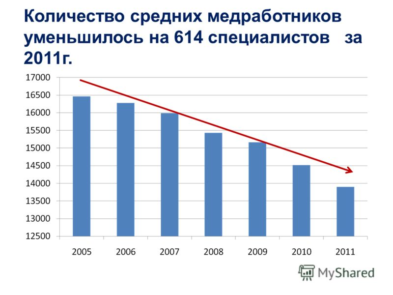Количество средних медработников уменьшилось на 614 специалистов за 2011г.