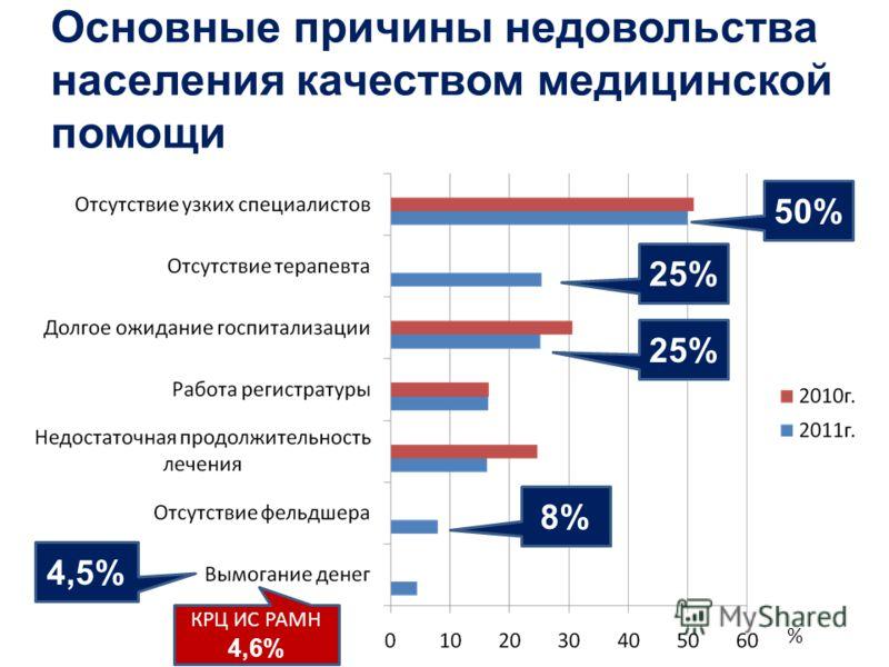 Основные причины недовольства населения качеством медицинской помощи % 50% 25% 8% 4,5% КРЦ ИС РАМН 4,6%