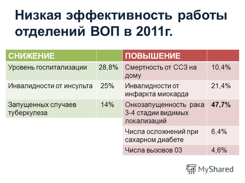 Низкая эффективность работы отделений ВОП в 2011г. СНИЖЕНИЕ Уровень госпитализации28,8% Инвалидности от инсульта 25% Запущенных случаев туберкулеза 14% ПОВЫШЕНИЕ Смертность от ССЗ на дому 10,4% Инвалидности от инфаркта миокарда 21,4% Онкозапущенность