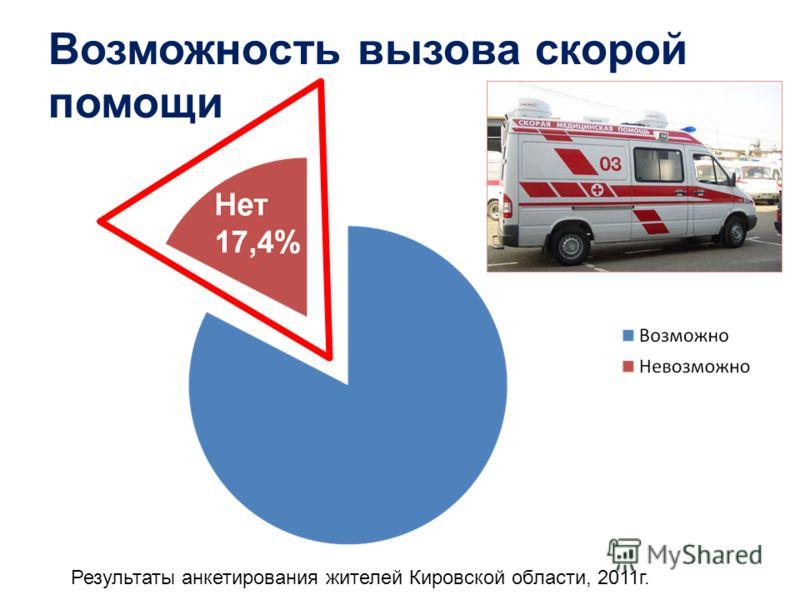Возможность вызова скорой помощи Результаты анкетирования жителей Кировской области, 2011г.