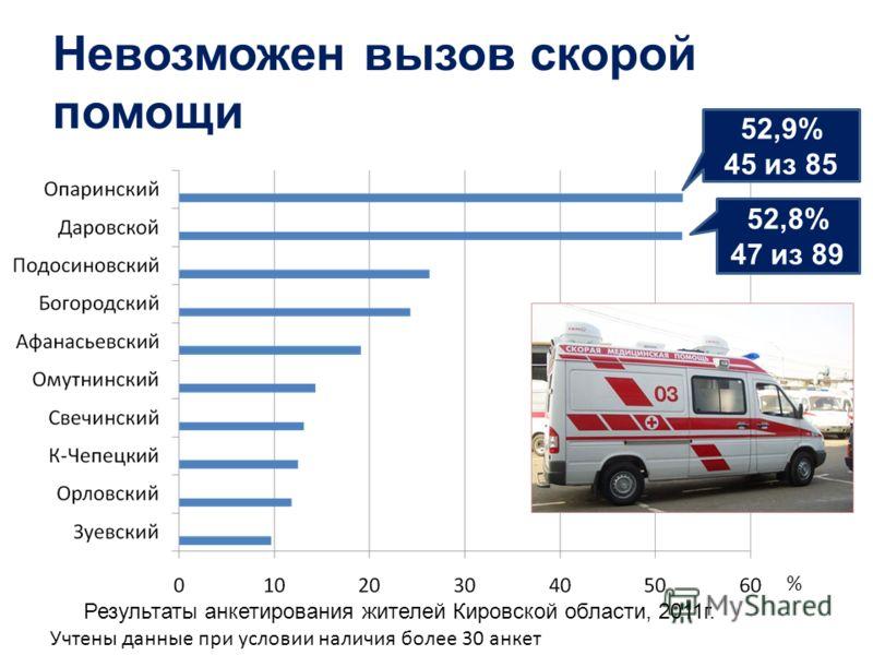 Невозможен вызов скорой помощи % Учтены данные при условии наличия более 30 анкет 52,9% 45 из 85 52,8% 47 из 89 Результаты анкетирования жителей Кировской области, 2011г.