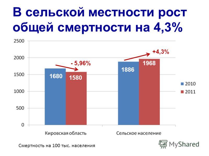 В сельской местности рост общей смертности на 4,3% 1886 1968 1680 1580 +4,3% - 5,96% Смертность на 100 тыс. населения