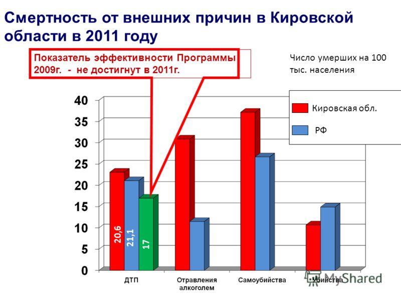 Cмертность от внешних причин в Кировской области в 2011 году Кировская обл. РФ 20,6 21,1 17 Показатель эффективности Программы 2009г. - не достигнут в 2011г. Число умерших на 100 тыс. населения