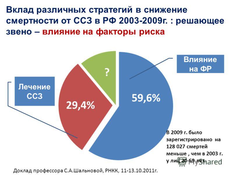 Вклад различных стратегий в снижение смертности от ССЗ в РФ 2003-2009г. : решающее звено – влияние на факторы риска 59,6% 29,4% ? Влияние на ФР Лечение ССЗ В 2009 г. было зарегистрировано на 128 027 смертей меньше, чем в 2003 г. у лиц 20-69 лет. Докл