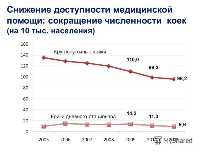 Снижение доступности медицинской помощи: сокращение численности коек (на 10 тыс. населения) 96,2 9,6 11,3 14,2 99,3 110,0 Круглосуточные койки Койки дневного стационара
