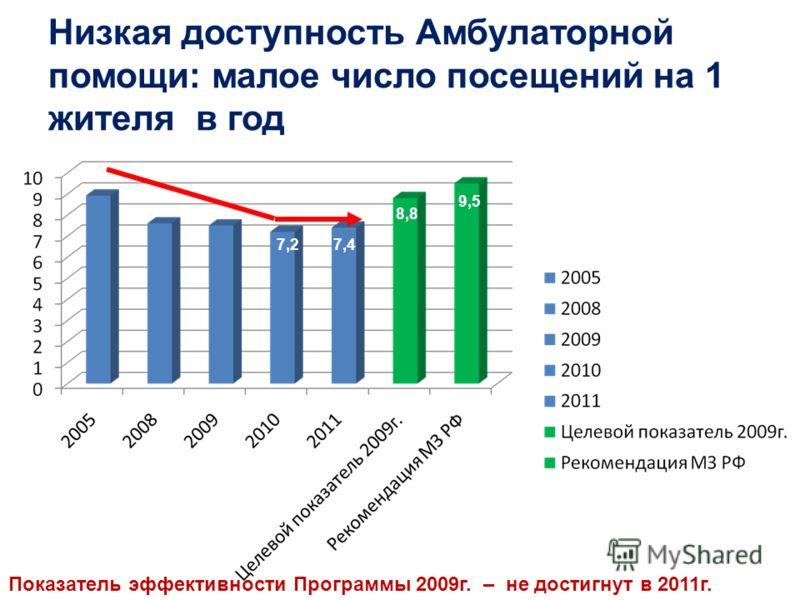 Низкая доступность Амбулаторной помощи: малое число посещений на 1 жителя в год 7,27,4 8,8 9,5 Показатель эффективности Программы 2009г. – не достигнут в 2011г.