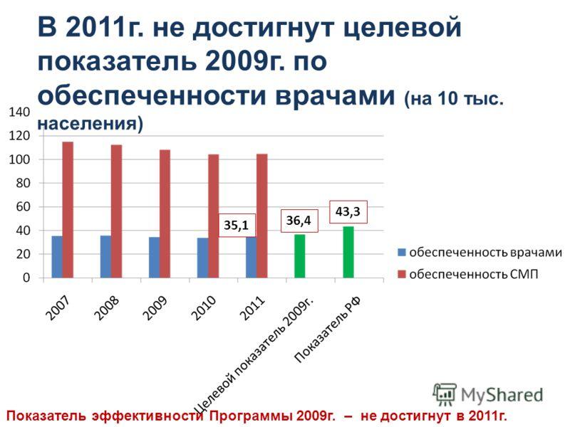 В 2011г. не достигнут целевой показатель 2009г. по обеспеченности врачами (на 10 тыс. населения) 35,1 36,4 43,3 Показатель эффективности Программы 2009г. – не достигнут в 2011г.