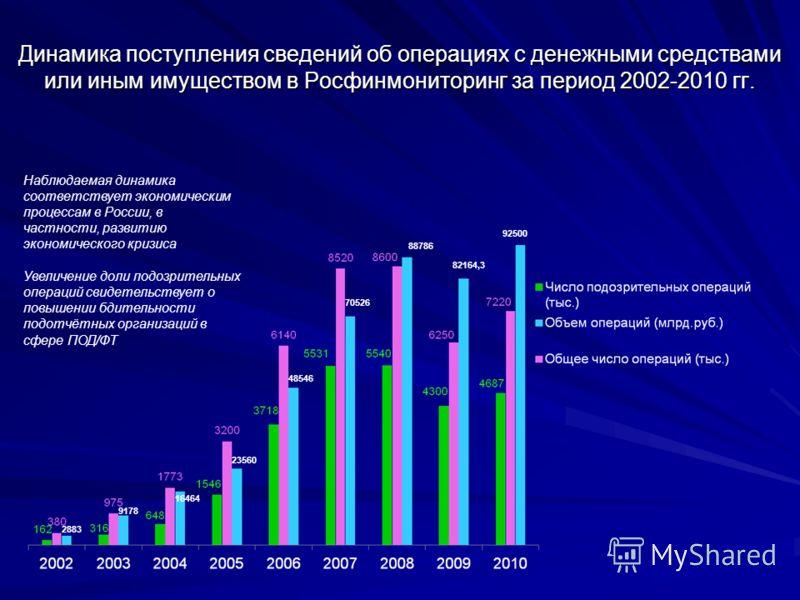 Динамика поступления сведений об операциях с денежными средствами или иным имуществом в Росфинмониторинг за период 2002-2010 гг. Наблюдаемая динамика соответствует экономическим процессам в России, в частности, развитию экономического кризиса Увеличе