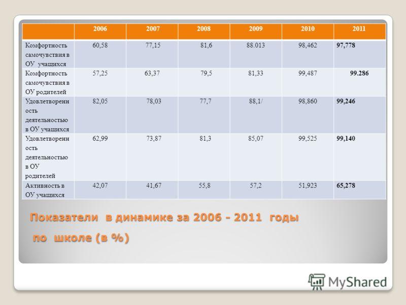 Анализ воспитательной работы за 2010-2011 учебный год по МАОУ СОШ 25 «Олимп» Педсовет