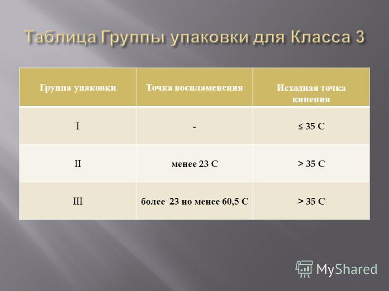 Группа упаковкиТочка воспламененияИсходная точка кипения I - 35 C II менее 23 C> 35 C III более 23 но менее 60,5 С > 35 C