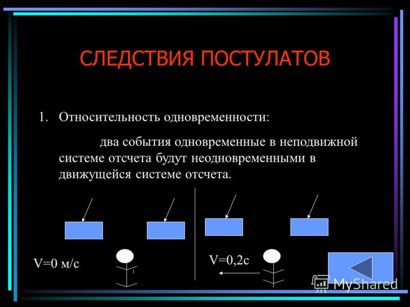 СЛЕДСТВИЯ ПОСТУЛАТОВ 1.Относительность одновременности: два события одновременные в неподвижной системе отсчета будут неодновременными в движущейся системе отсчета. V=0 м/с V=0,2с