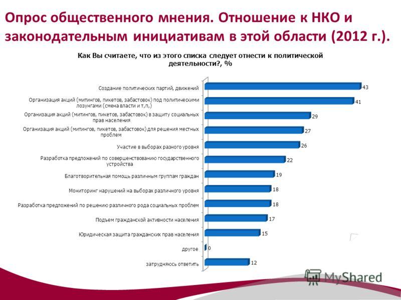 Опрос общественного мнения. Отношение к НКО и законодательным инициативам в этой области (2012 г.).