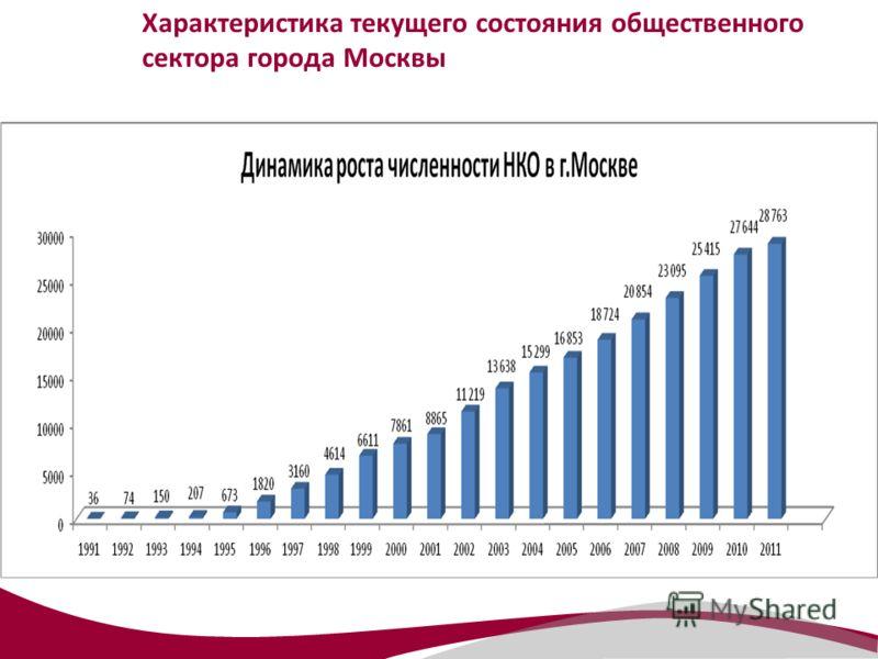 Характеристика текущего состояния общественного сектора города Москвы