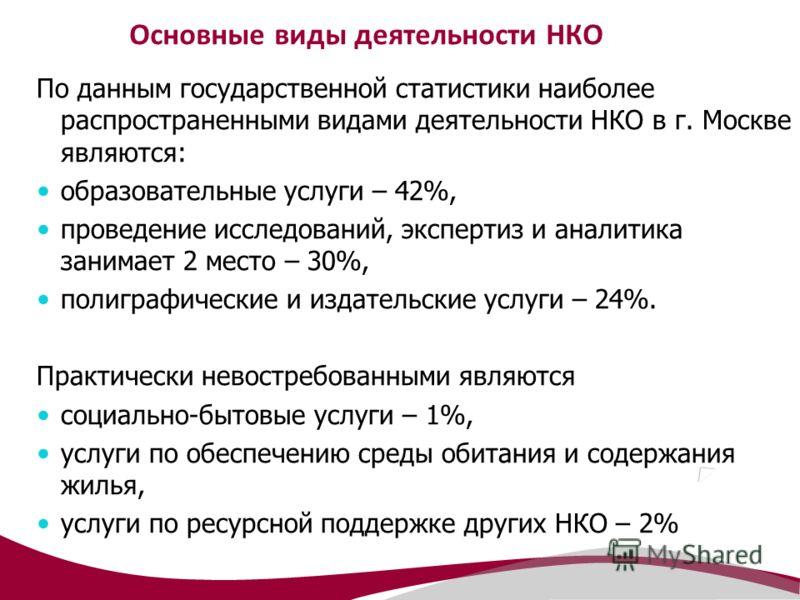 Основные виды деятельности НКО По данным государственной статистики наиболее распространенными видами деятельности НКО в г. Москве являются: образовательные услуги – 42%, проведение исследований, экспертиз и аналитика занимает 2 место – 30%, полиграф
