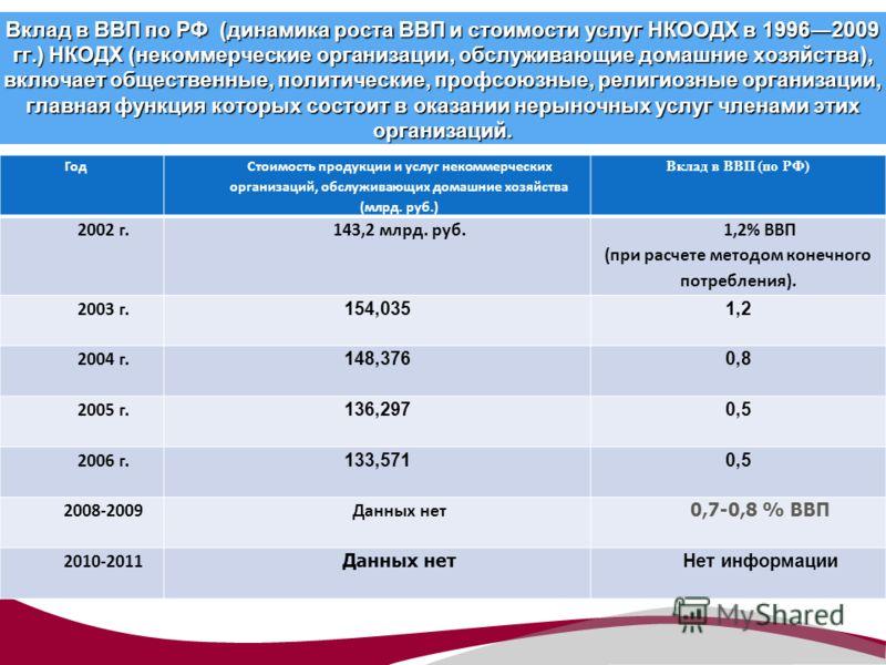 Вклад в ВВП по РФ (динамика роста ВВП и стоимости услуг НКООДХ в 19962009 гг.) НКОДХ (некоммерческие организации, обслуживающие домашние хозяйства), включает общественные, политические, профсоюзные, религиозные организации, главная функция которых со
