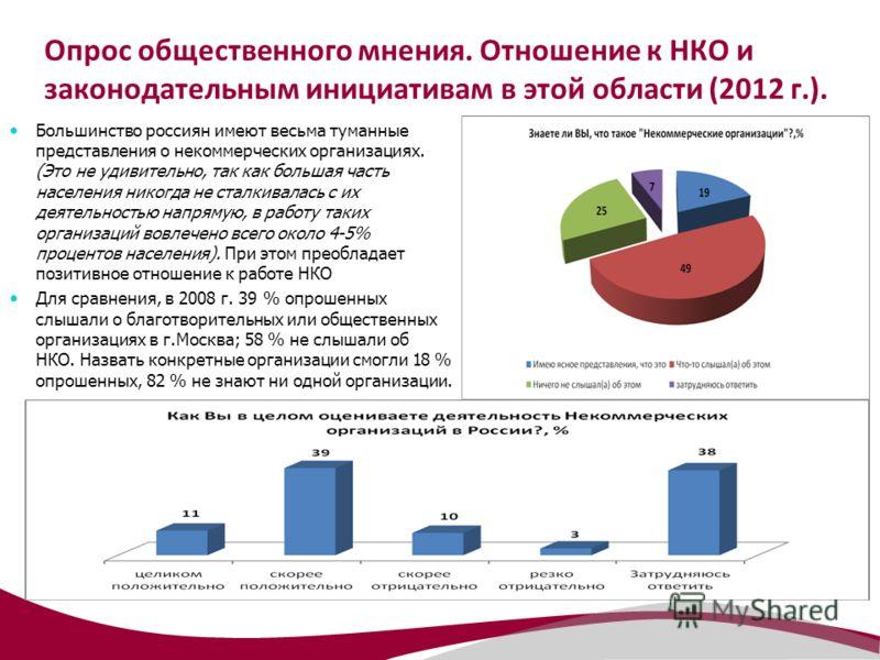 Опрос общественного мнения. Отношение к НКО и законодательным инициативам в этой области (2012 г.). Большинство россиян имеют весьма туманные представления о некоммерческих организациях. (Это не удивительно, так как большая часть населения никогда не
