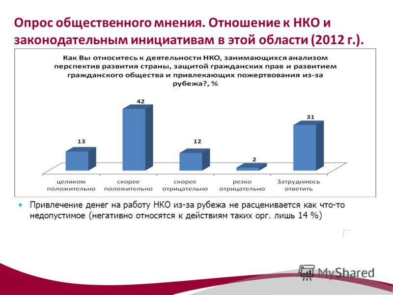 Опрос общественного мнения. Отношение к НКО и законодательным инициативам в этой области (2012 г.). Привлечение денег на работу НКО из-за рубежа не расценивается как что-то недопустимое (негативно относятся к действиям таких орг. лишь 14 %)