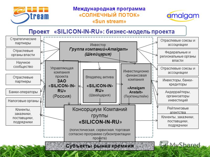 Международная программа «СОЛНЕЧНЫЙ ПОТОК» «Sun stream» Проект Проект «SILICON-IN-RU»: бизнес-модель проекта Инвестор Группа компаний«Amalgam» (Швейцария) Владелец актива «SILICON-IN- RU» (Швейцария) Управляющая компания проекта ЗАО «SILICON- IN- RU»