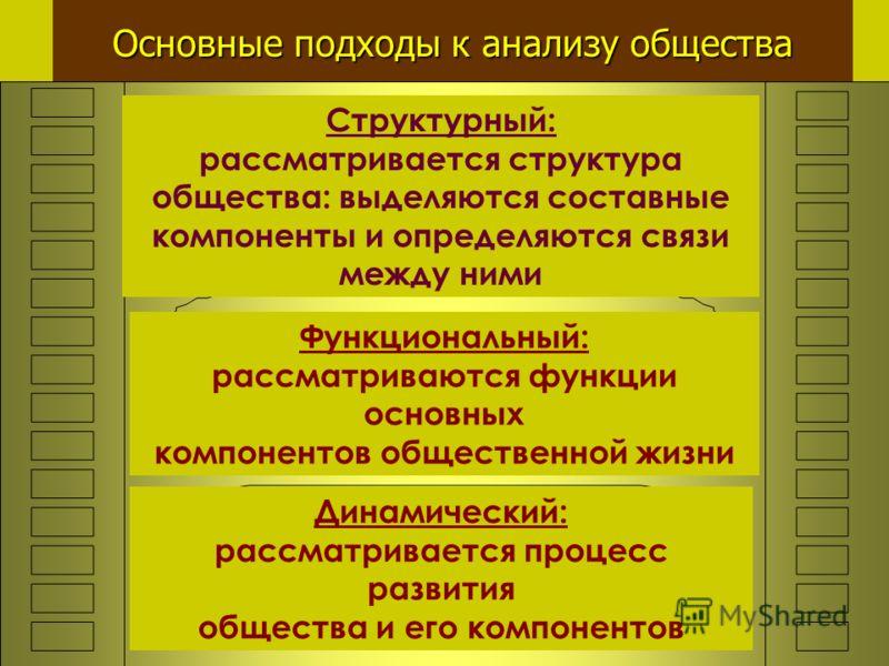 Основные подходы к анализу общества Структурный: рассматривается структура общества: выделяются составные компоненты и определяются связи между ними Функциональный: рассматриваются функции основных компонентов общественной жизни Динамический: рассмат