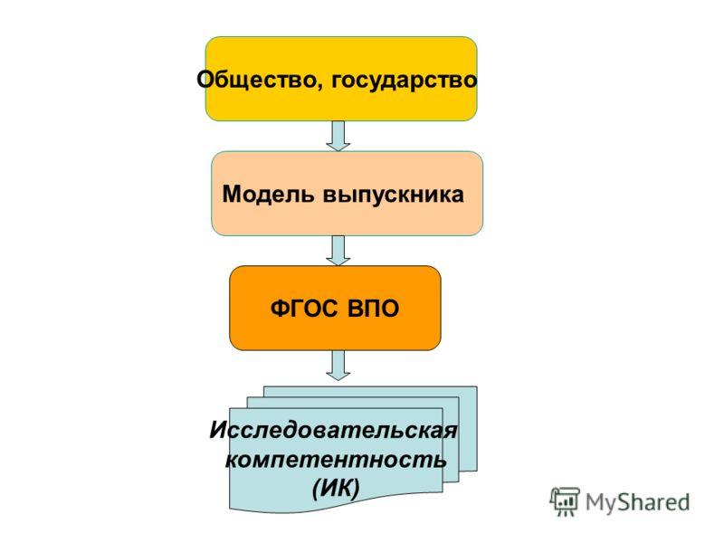 Модель выпускника ФГОС ВПО Общество, государство Исследовательская компетентность (ИК)
