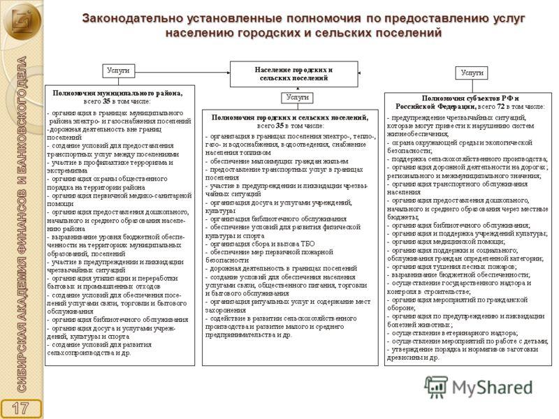 Законодательно установленные полномочия по предоставлению услуг населению городских и сельских поселений