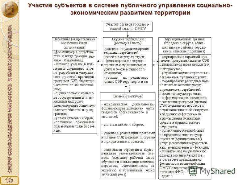 Участие субъектов в системе публичного управления социально- экономическим развитием территории