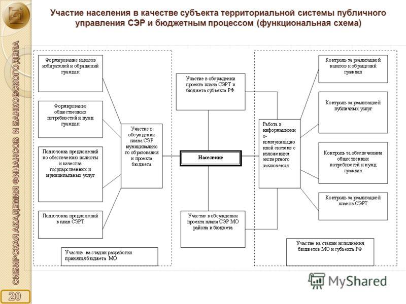 Участие населения в качестве субъекта территориальной системы публичного управления СЭР и бюджетным процессом (функциональная схема)