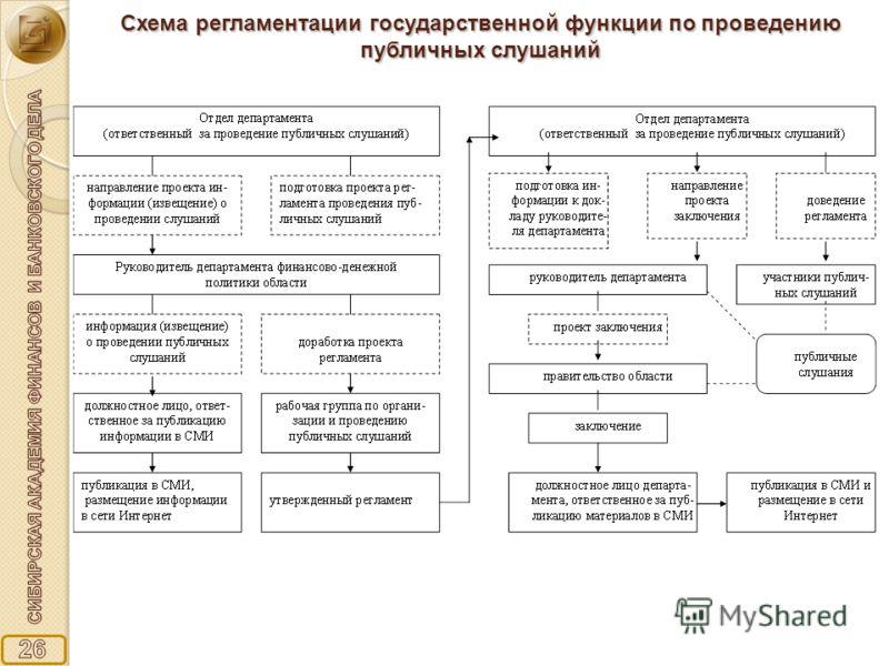 Схема регламентации государственной функции по проведению публичных слушаний