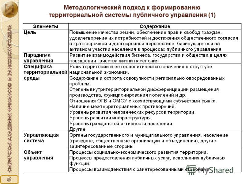 Методологический подход к формированию территориальной системы публичного управления (1)