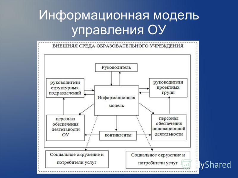 Информационная модель управления ОУ