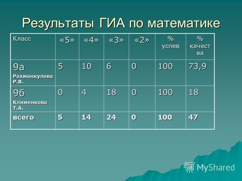 Результаты ГИА по математике Класс«5»«4»«3»«2» % успев % качест ва 9а Рахманкулова Р.В. 5106010073,9 9б Клименкова Т.А. 0418010018 всего51424010047