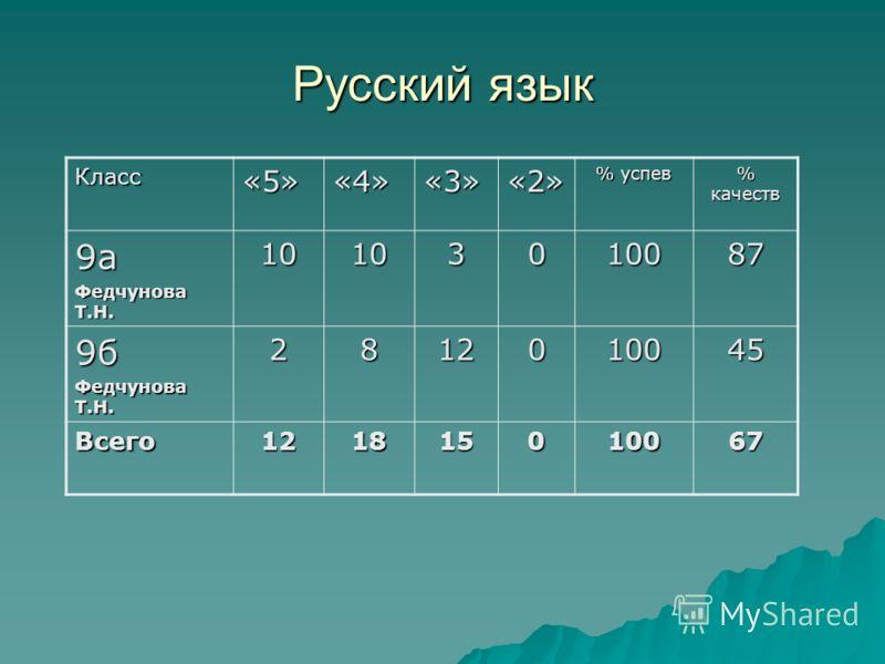Русский язык Класс«5»«4»«3»«2» % успев % качеств 9а Федчунова Т.Н. 10103010087 9б 2812010045 Всего121815010067