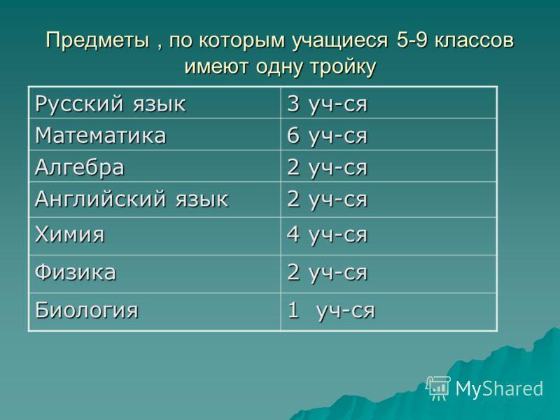Предметы, по которым учащиеся 5-9 классов имеют одну тройку Русский язык 3 уч-ся Математика 6 уч-ся Алгебра 2 уч-ся Английский язык 2 уч-ся Химия 4 уч-ся Физика 2 уч-ся Биология 1 уч-ся
