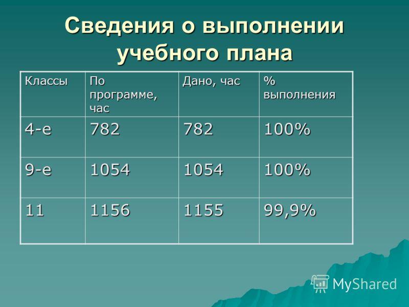 Сведения о выполнении учебного плана Классы По программе, час Дано, час % выполнения 4-е782782100% 9-е10541054100% 111156115599,9%