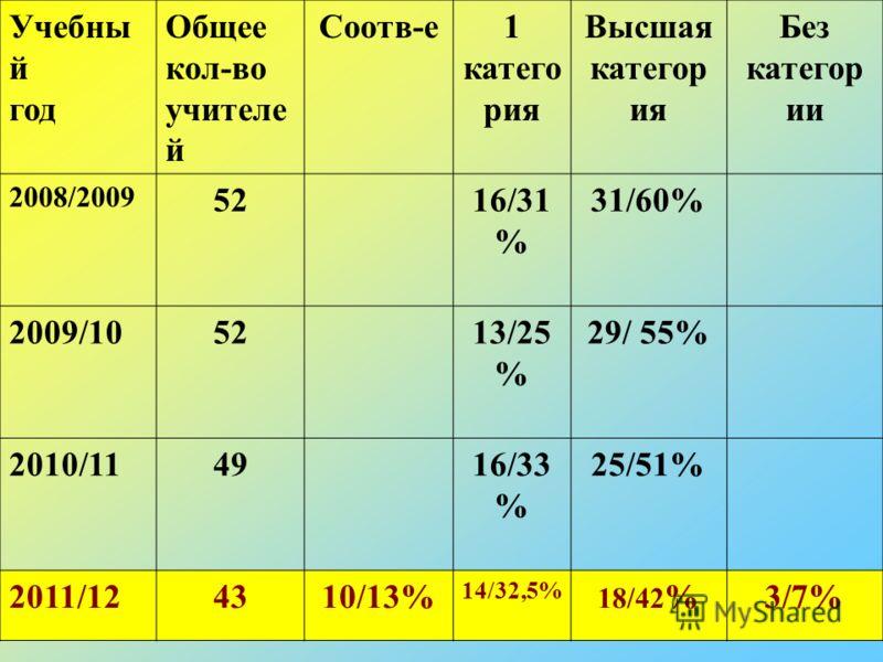 Учебны й год Общее кол-во учителе й Соотв-е1 катего рия Высшая категор ия Без категор ии 2008/2009 5216/31 % 31/60% 2009/105213/25 % 29/ 55% 2010/114916/33 % 25/51% 2011/124310/13% 14/32,5% 18/42 %3/7%