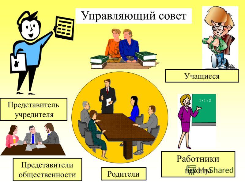 Работники школы Родители Учащиеся Представители общественности Управляющий совет Представитель учредителя