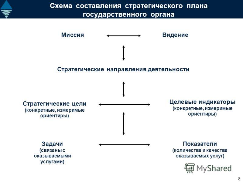8 Стратегические направления деятельности Схема составления стратегического плана государственного органа Стратегические цели (конкретные, измеримые ориентиры) Целевые индикаторы (конкретные, измеримые ориентиры) Задачи (связаны с оказываемыми услуга