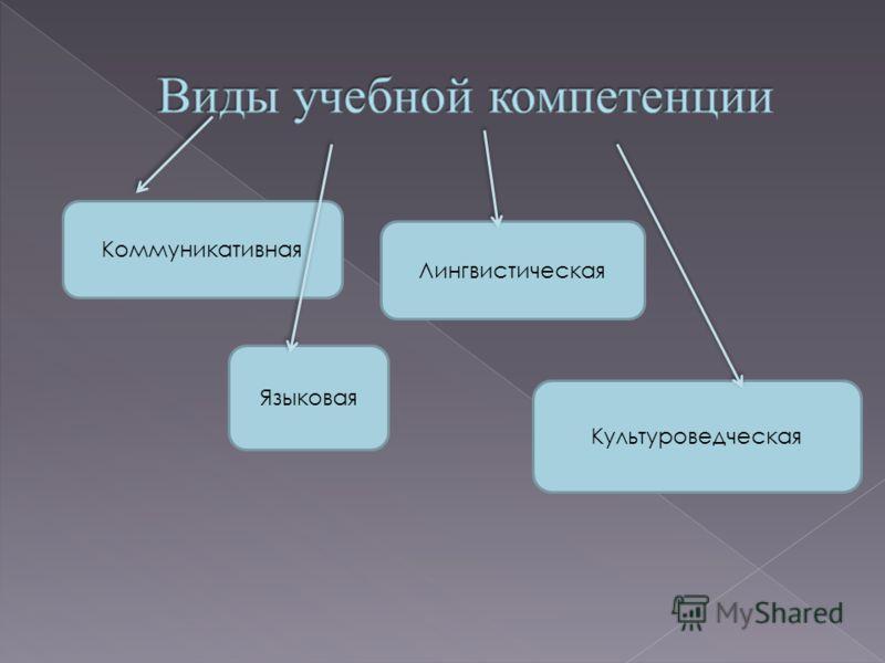 Коммуникативная Языковая Лингвистическая Культуроведческая