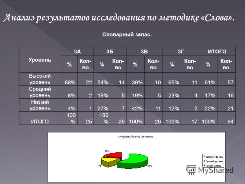 Анализ результатов исследования по методике «Слова». Словарный запас. Уровень 3А3Б3В3ГИТОГО % Кол- во % % % % Высокий уровень88%2254%1439%1065%1161%57 Средний уровень8%219%5 523%417%16 Низкий уровень4%127%742%1112%222%21 ИТОГО 100 %25 100 %26100%2610