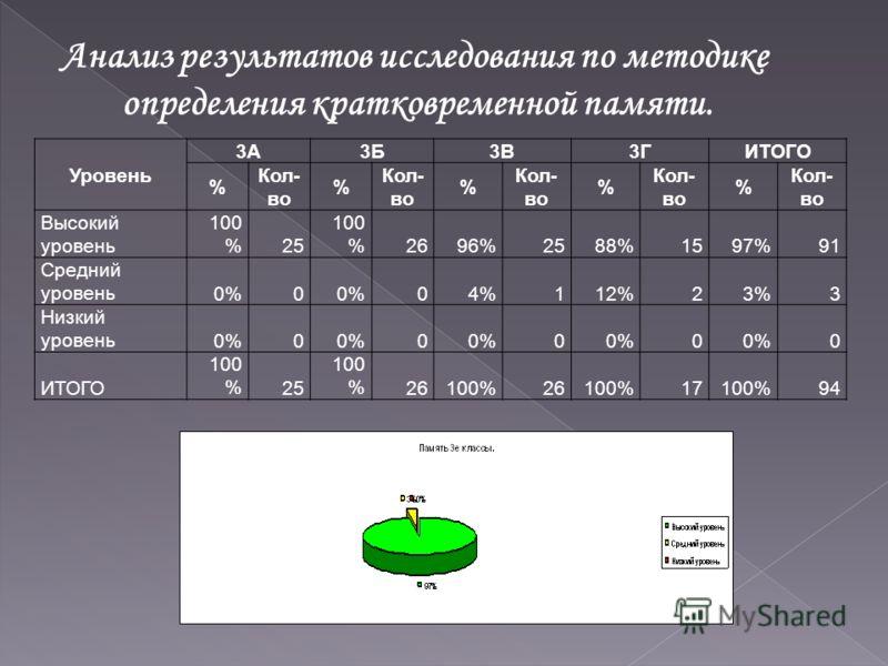 Анализ результатов исследования по методике определения кратковременной памяти. Уровень 3А3Б3В3ГИТОГО % Кол- во % % % % Высокий уровень 100 %25 100 %2696%2588%1597%91 Средний уровень0%0 04%112%23%3 Низкий уровень0%0 0 0 0 0 ИТОГО 100 %25 100 %26100%2