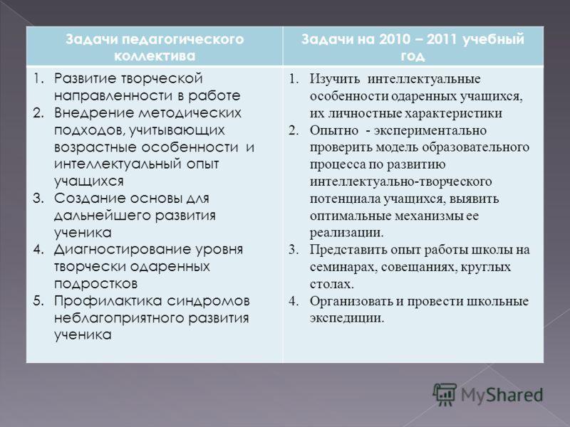 Задачи педагогического коллектива Задачи на 2010 – 2011 учебный год 1.Развитие творческой направленности в работе 2.Внедрение методических подходов, учитывающих возрастные особенности и интеллектуальный опыт учащихся 3.Создание основы для дальнейшего