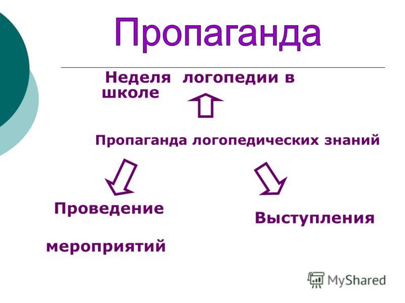 Неделя логопедии в школе Пропаганда логопедических знаний Выступления Проведение мероприятий