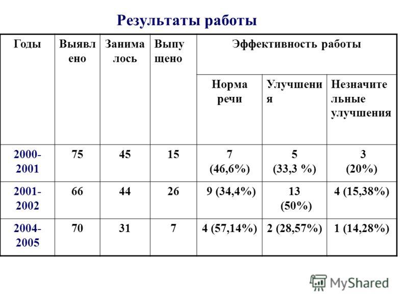 Результаты работы ГодыВыявл ено Занима лось Выпу щено Эффективность работы Норма речи Улучшени я Незначите льные улучшения 2000- 2001 7545157 (46,6%) 5 (33,3 %) 3 (20%) 2001- 2002 664426 9 (34,4%)13 (50%) 4 (15,38%) 2004- 2005 703174 (57,14%)2 (28,57