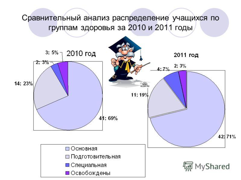 Сравнительный анализ распределение учащихся по группам здоровья за 2010 и 2011 годы