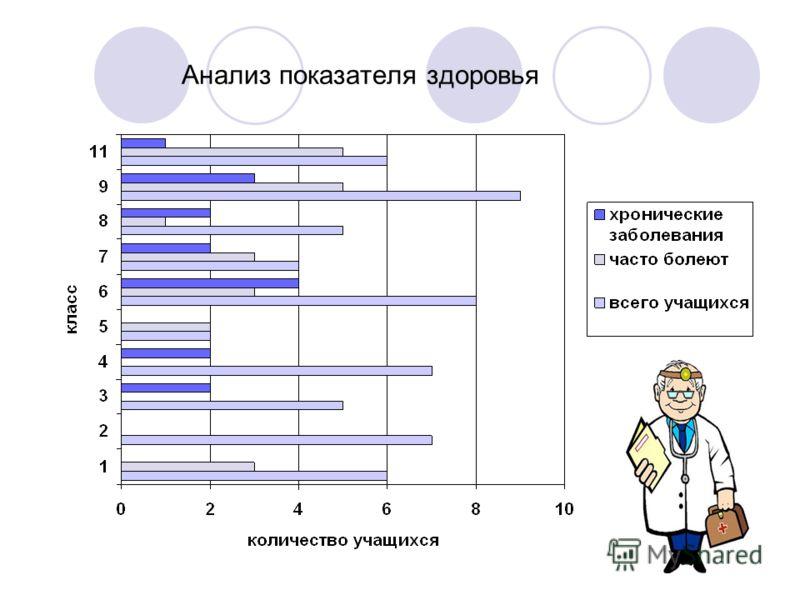 Анализ показателя здоровья
