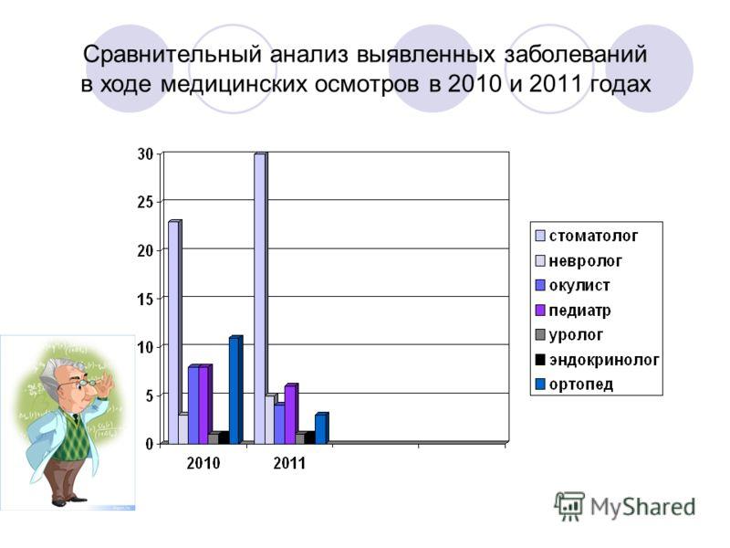 Сравнительный анализ выявленных заболеваний в ходе медицинских осмотров в 2010 и 2011 годах